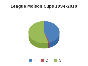League Molson Cups 1994-2010 - http://sheet.zoho.com