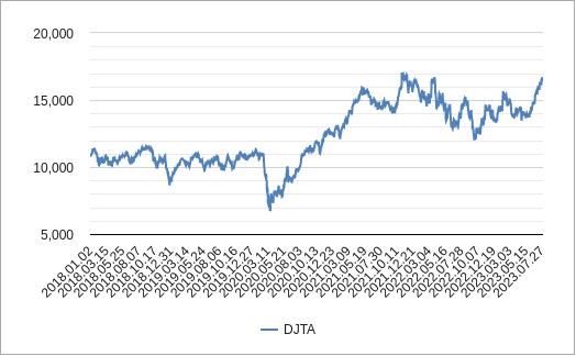 ダウジョーンズ輸送株平均チャート