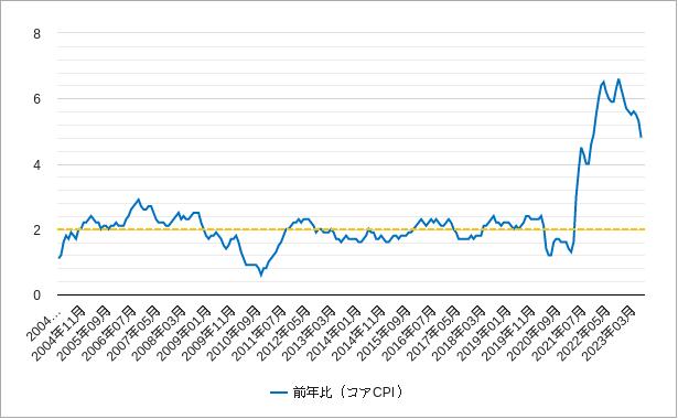 コアcpi(コア消費者物価指数)前年比(米国アメリカ)チャート
