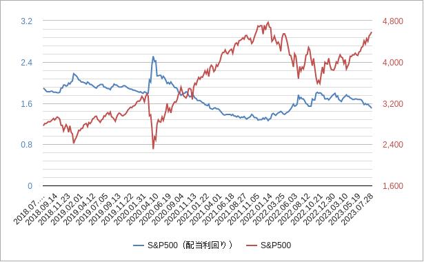 配当利回り(s&p500)