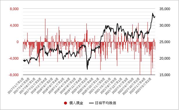 個人現金(投資部門別売買状況)グラフ・チャート