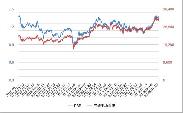 日経平均株価pbrチャート