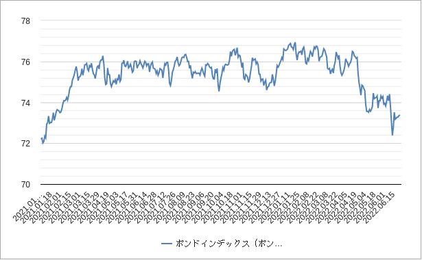 ポンドインデックス(ポンド指数)チャート