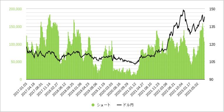 imm投機筋ポジション(ショートポジション)グラフ