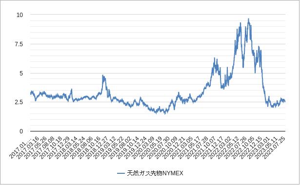 天然ガス価格チャート
