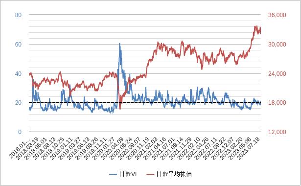 日経VIと日経平均株価チャート