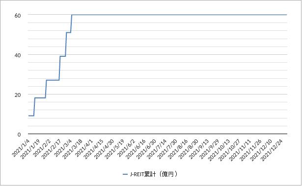 日銀J-REIT買いチャート2021年