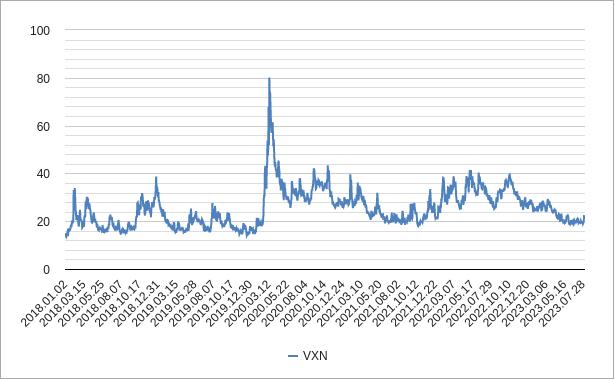 vxnチャート