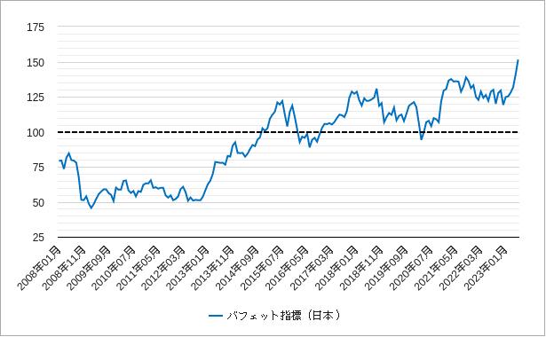 日本のバフェット指標(バフェット指数)チャート