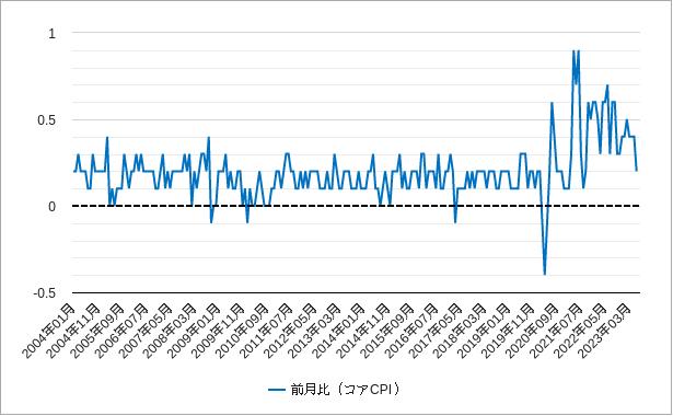 コアcpi(コア消費者物価指数)前月比(米国アメリカ)チャート