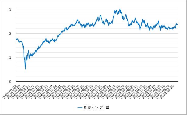 期待インフレ率(アメリカ・米国)チャート