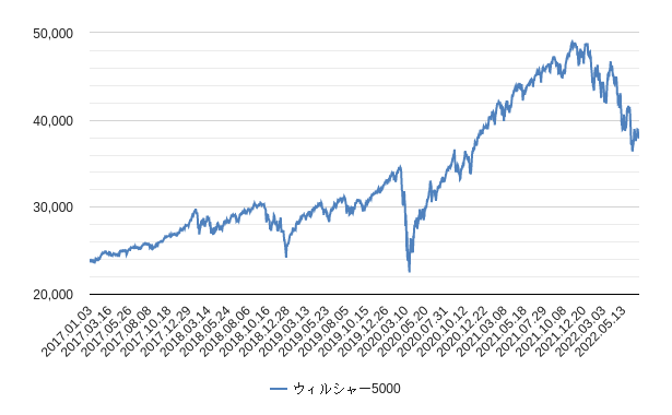 ウィルシャー指数(ウィルシャー5000)チャート