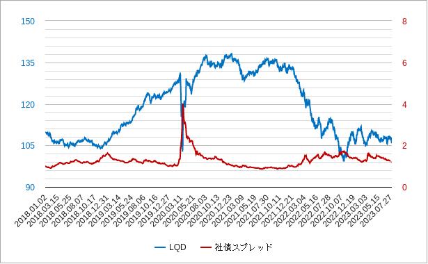 lqd(iシェアーズiBoxx米ドル建て投資適格社債ETF)チャート