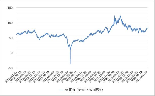 原油価格(ny原油)チャート