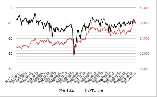 信用評価損益率チャート
