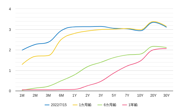 イールドカーブ,利回り曲線,米国,アメリカ,チャート