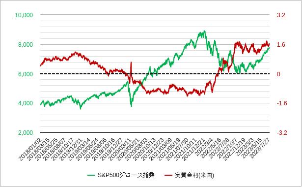 s&p500グロース指数(s&pグロース株指数)チャート(トータルリターン)
