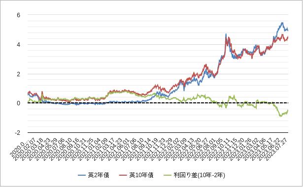 英国(イギリス)国債利回りチャート