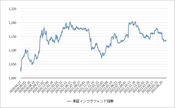 東証インフラファンド指数チャート