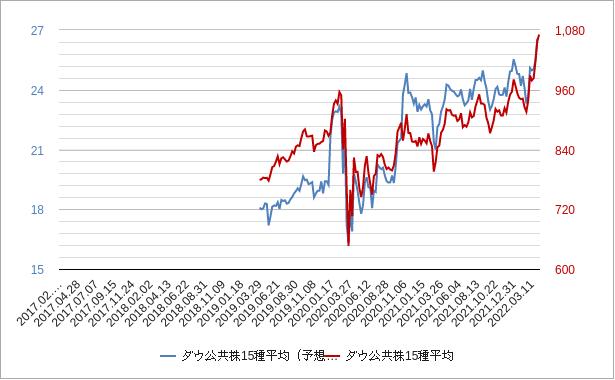 ダウ公共株15種平均perチャート