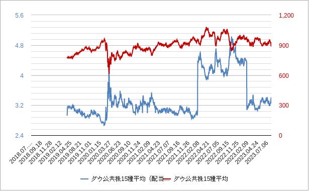 ダウ公共株15種平均(配当利回り)チャート
