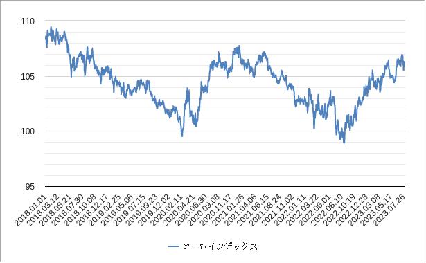 ユーロインデックス(ユーロ指数)チャート
