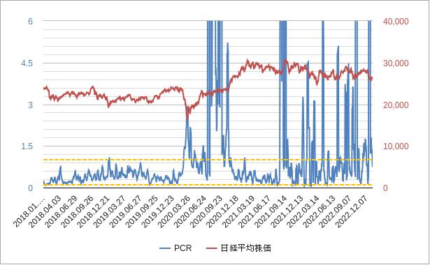 プットコールレシオ(日本)チャート