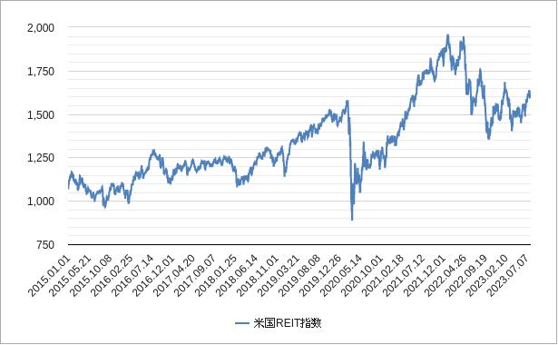 米国reit指数(アメリカのリート指数)チャート
