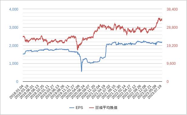 日経平均株価epsチャート