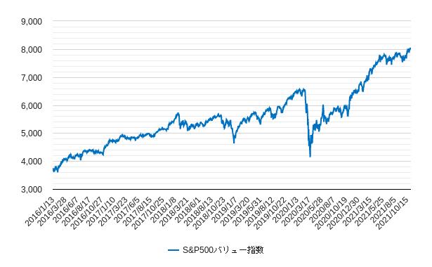 s&p500バリュー指数(s&pバリュー株指数)チャート(トータルリターン)
