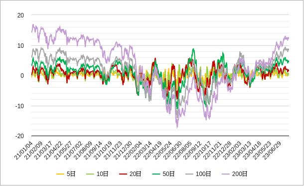 移動平均乖離率(s&p500)チャート