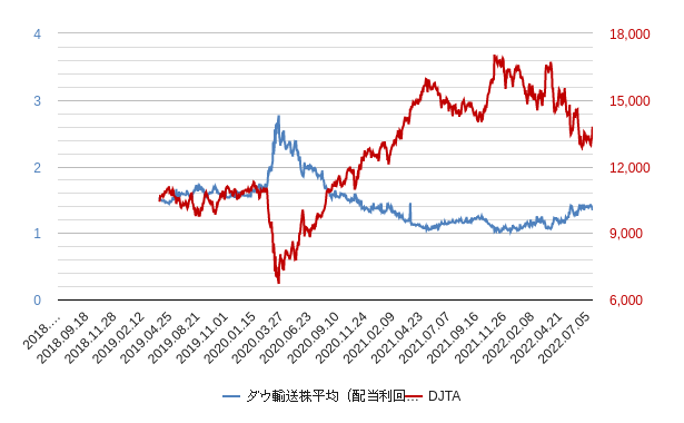ダウ輸送株平均(配当利回り)チャート