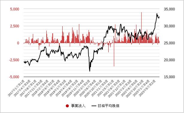 事業法人(投資部門別売買状況)グラフ・チャート