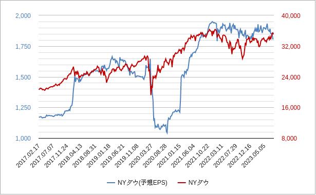 nyダウepsチャート
