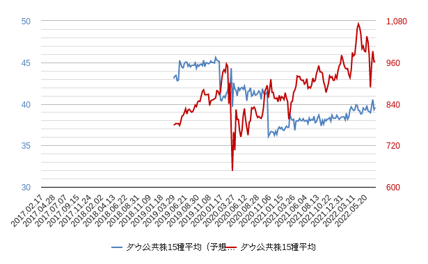 ダウ公共株15種平均epsチャート