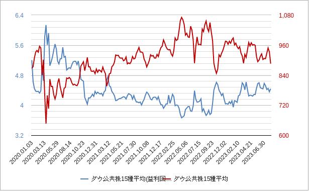 ダウ公共株15種平均(株式益利回り)チャート