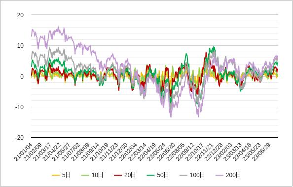 移動平均乖離率(nyダウ)チャート