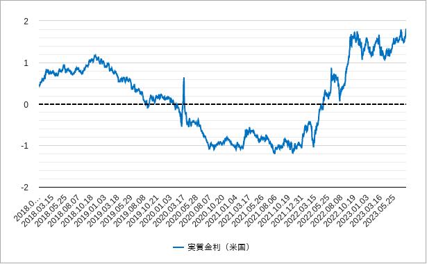 実質金利(アメリカ・米国)チャート