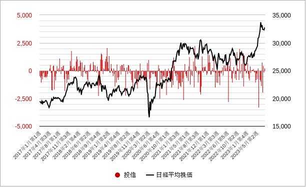 投信(投資部門別売買状況)グラフ・チャート