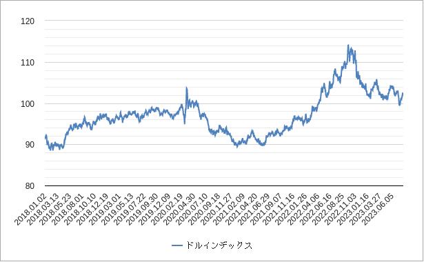 ドルインデックス(ドル指数)チャート