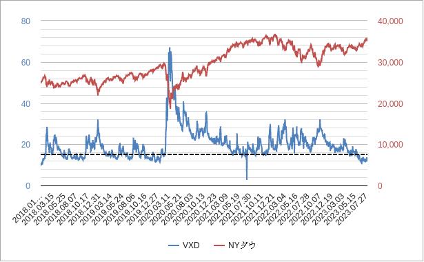 vxdチャート