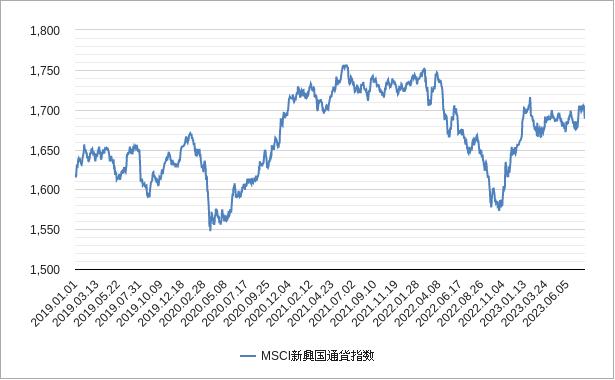 msci新興国通貨指数チャート