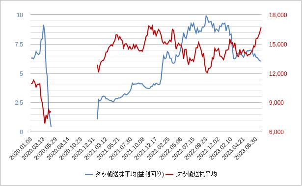 ダウ輸送株平均(株式益利回り)チャート