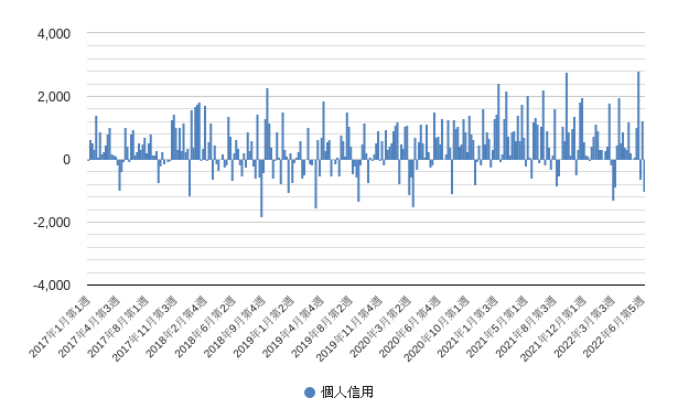 個人信用(投資部門別売買状況)グラフ・チャート