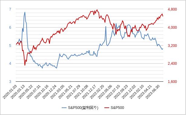 株式益利回り(s&p500)
