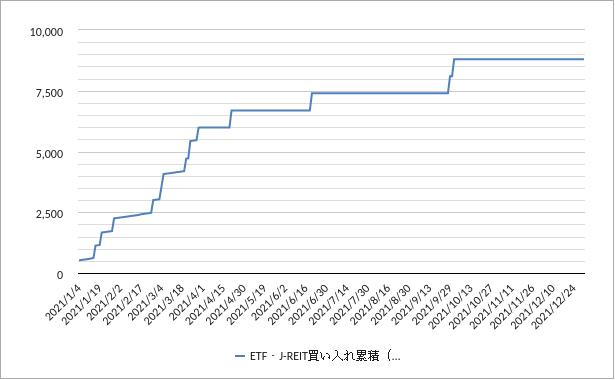 日銀ETF・J-REIT買いチャート2021年