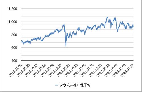 ダウ公共株15種平均チャート