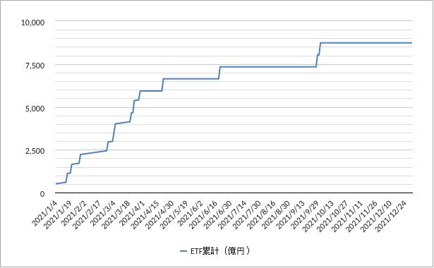 日銀ETF買いチャート2021年