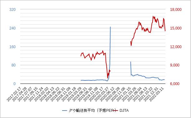 ダウ輸送株平均perチャート