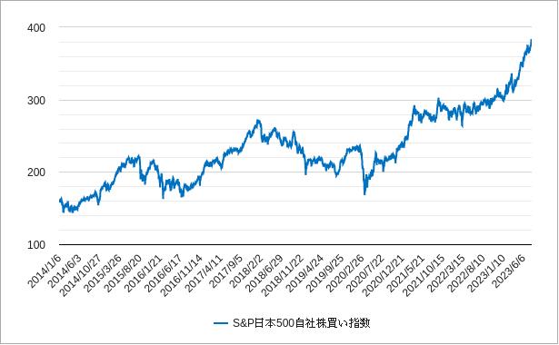 自社株買い指数(日本)チャート(トータルリターン)